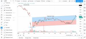 Støtte, motstand og trender tradingview analyseprogram