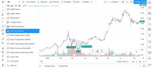 tradingview formasjoner